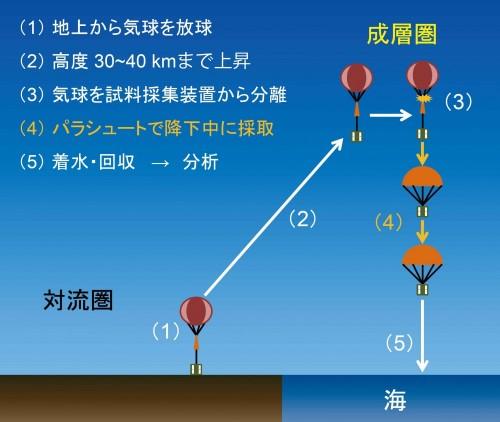 気球を用いた成層圏での微生物採集の模式図。